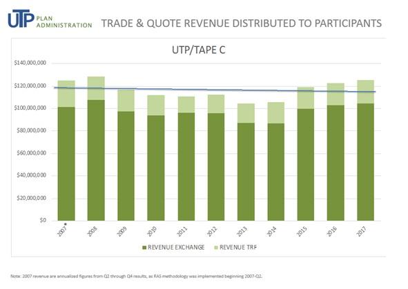 UTP Vendor Alert #2018 - 3 Current and Historical Market Data