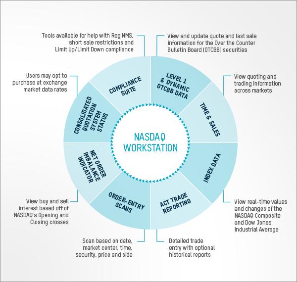 Nasdaq trader system status