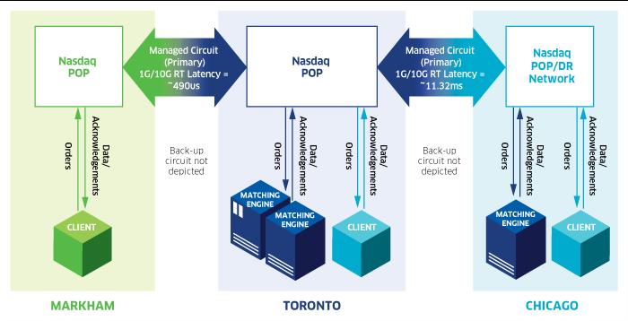 nasdaq crypto exchange paleidimo data